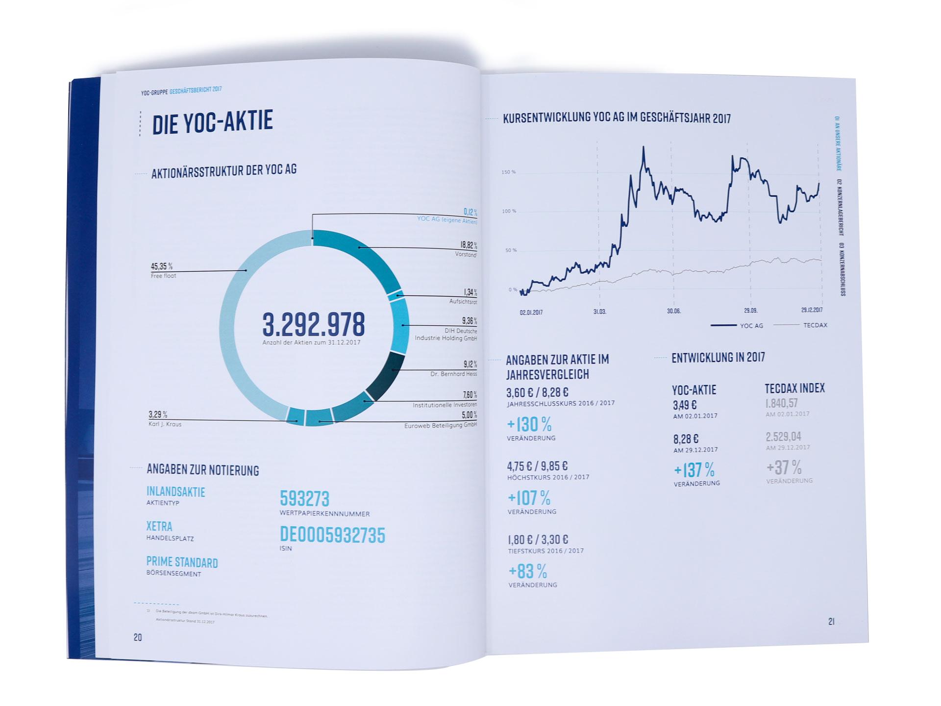 FORMLOS-Berlin-YOC-Geschäftsbericht-2017-Design_Zahlen