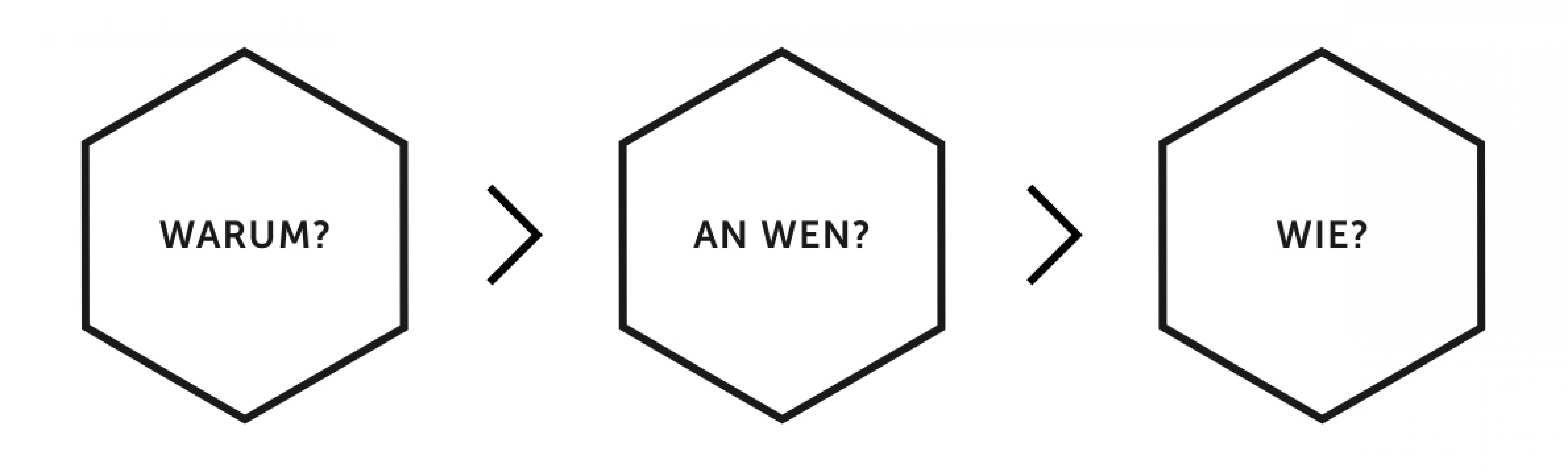 Warum? An Wen? Wie?